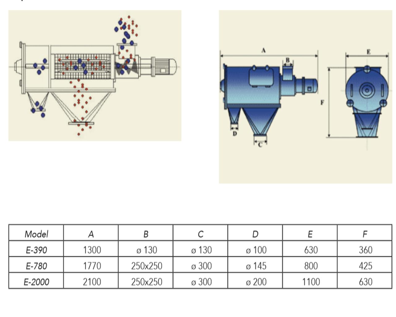 Technical Datasheet for rotary separator